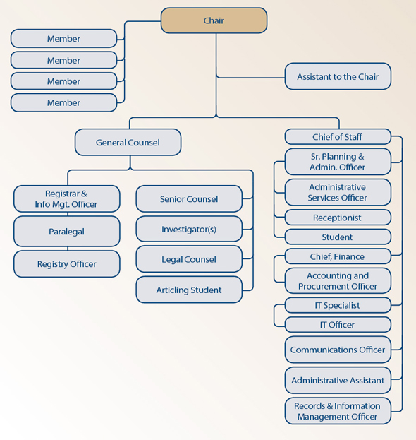 organizational structure of tim hortons williams